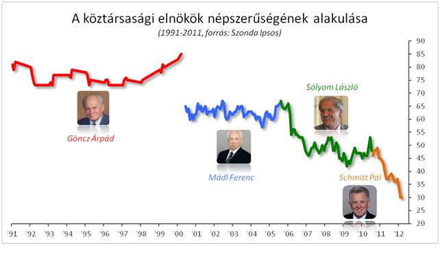 Presidential popularity in Hungary, 1990-2012 © Ipsos Szonda / hvg.hu