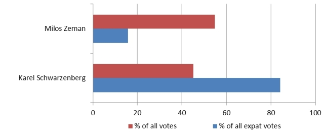 Results of the second round of the Czech presidential elections, 25-26 January 2013