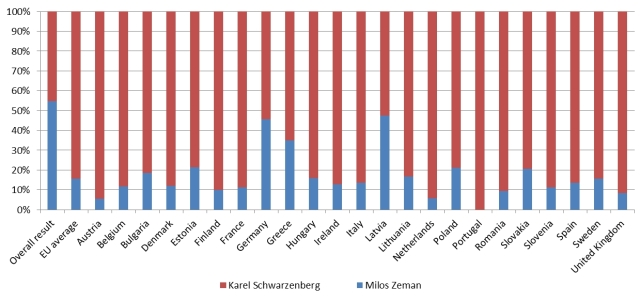 Results of the second round of the Czech presidential elections in the EU member states, 25-26 January 2013