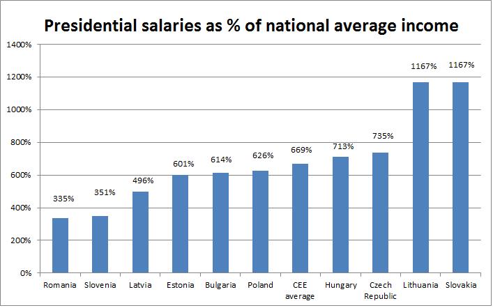 salary averages