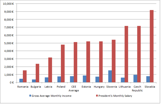 presidential salaries & average income_bar chart_new