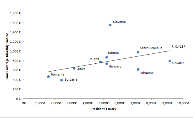 presidential salaries_scatterplot_new