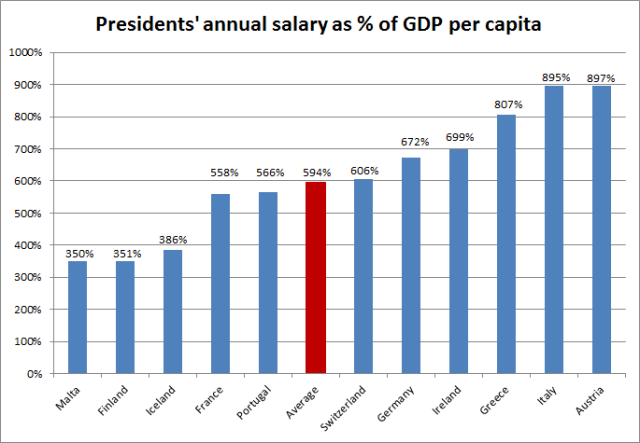 Western european presidents_relative annual salary